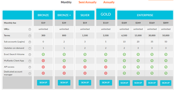 Pro-Rank-Tracker-Review-Plans-and-Pricing